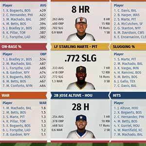 Statistiche di pallacanestro della Major League